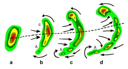542px-bow_echo_diagram_svg